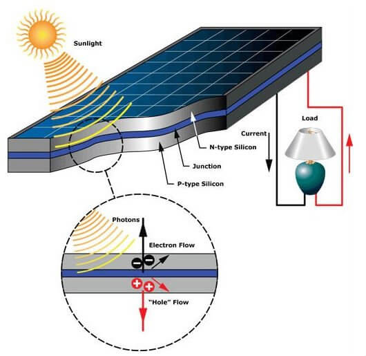 Principle of operation of solar batteries