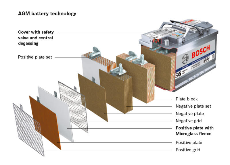 AGM (Absorbent Glass Mat) Battery